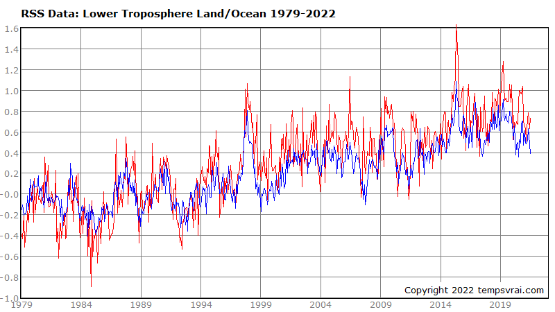 Temperature of the land and sea surface 1979 to date (RSS data)