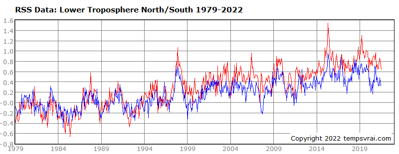 Temperature of the northern and southern hemisphere 1979 to date (RSS data)