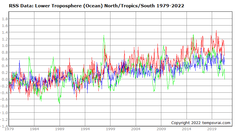 Temperature of the sea surface in several regions 1979 to date (RSS data)