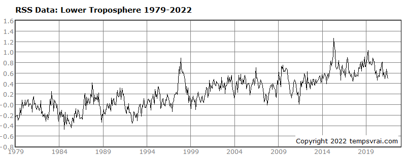 Global temperature 1979 to date (RSS data)