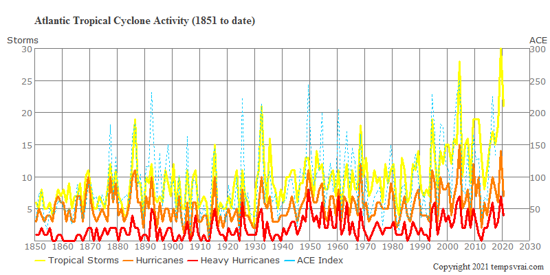 Tropical storm activity in the North Atlantic since 1851