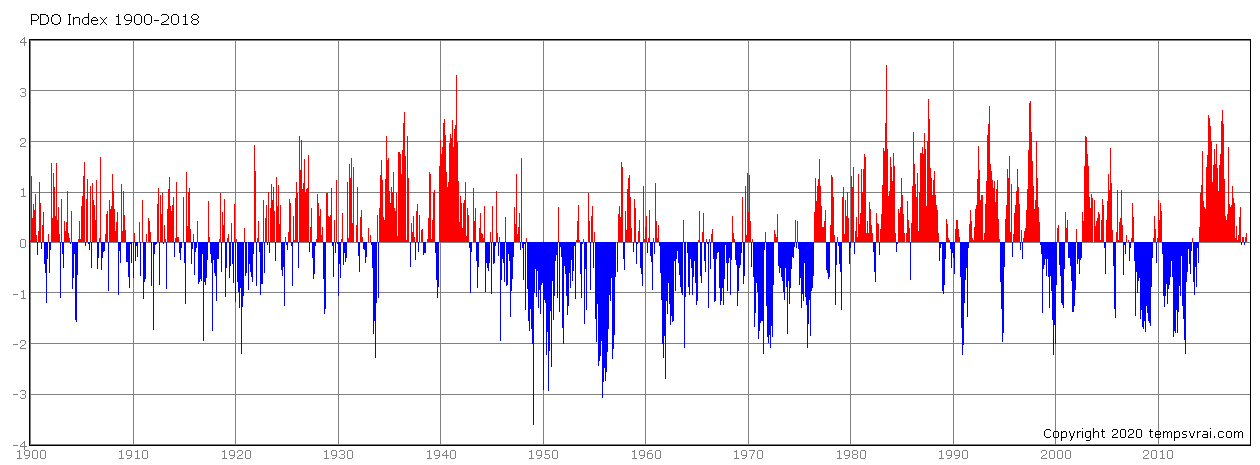 Pacific decadal oscillation since 1900