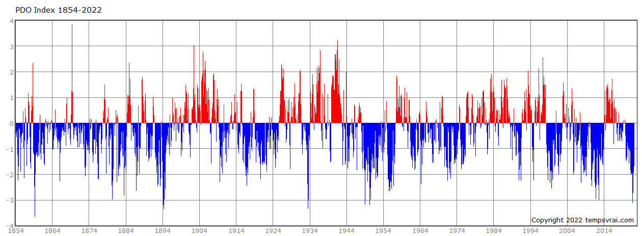 Pacific decadal oscillation since 1854