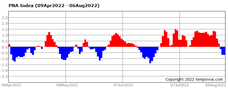 PNA Index of the last 120 days