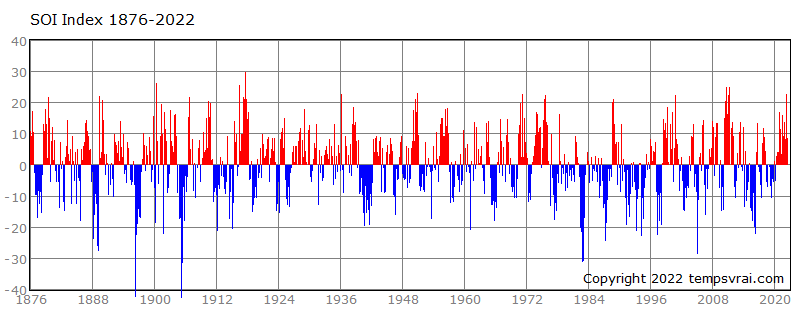 Southern Oscillation Index since 1876