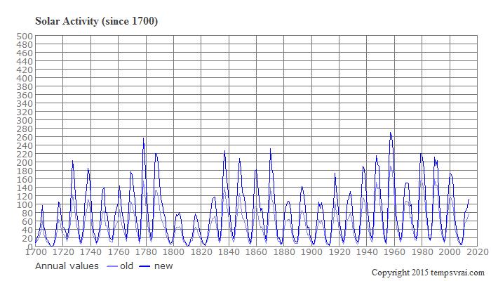 Solar activity since 1700