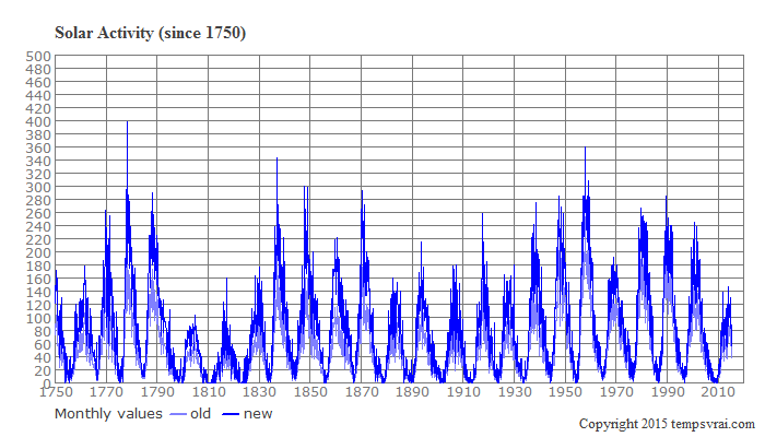 Solar activity since 1750