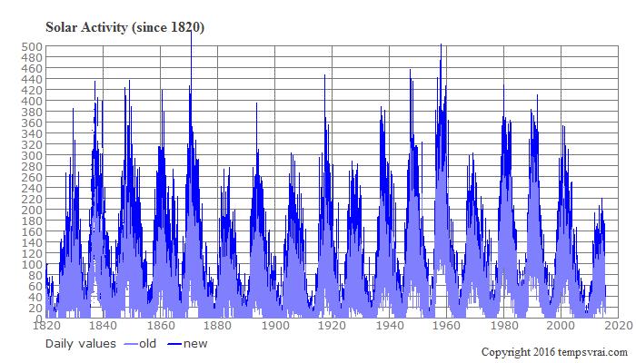 Solar activity since 1820
