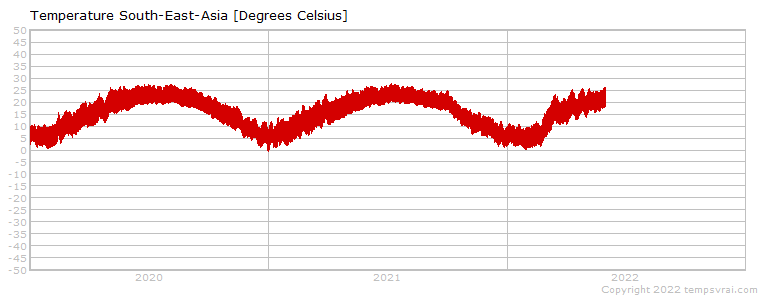 Temperatures of the last years