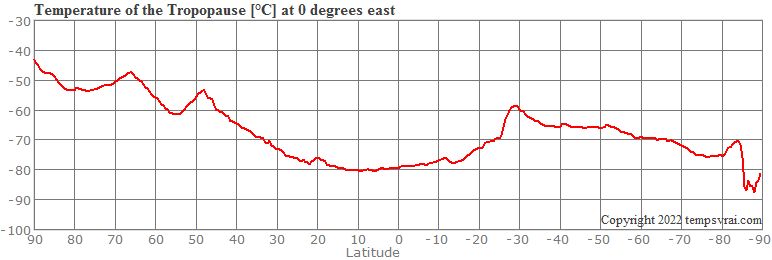 Tropopause temperature: Cross section