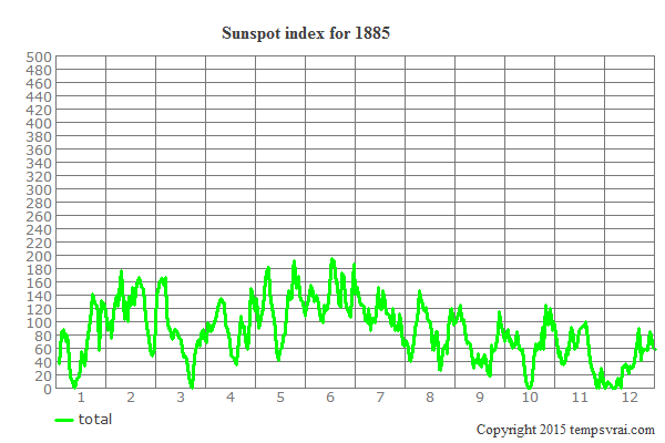 Sunspot index for 1885