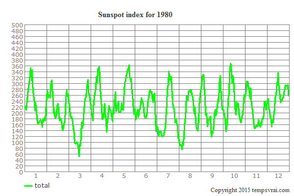 Sunspot index for 1980
