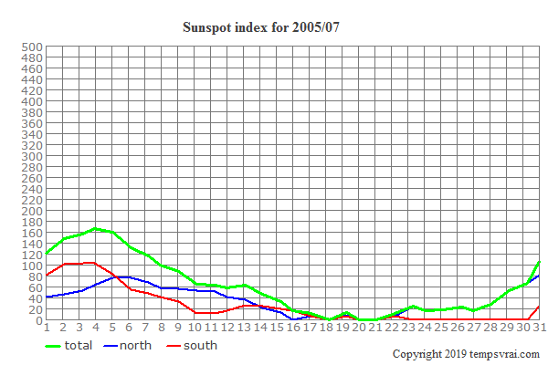 Diagram of the sunspot index for 2005/07