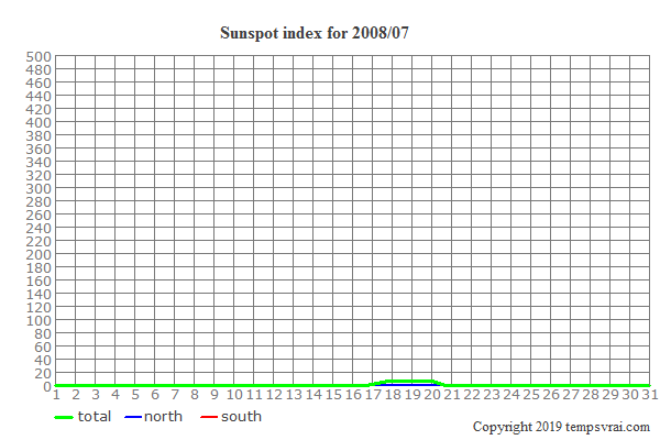 Diagram of the sunspot index for 2008/07