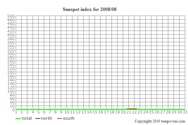 Diagram of the sunspot index for 2008/08