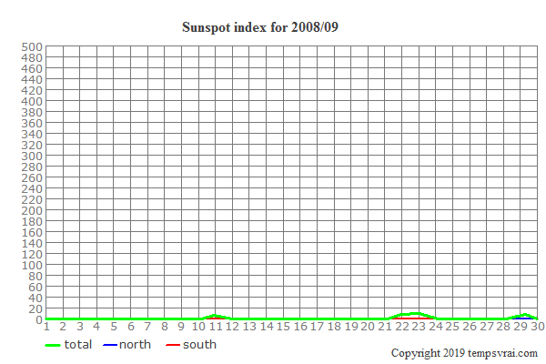 Diagram of the sunspot index for 2008/09