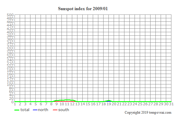 Diagram of the sunspot index for 2009/01
