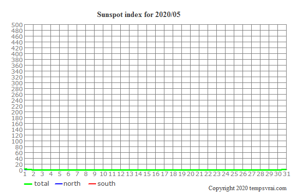Diagram of the sunspot index for 2020/05