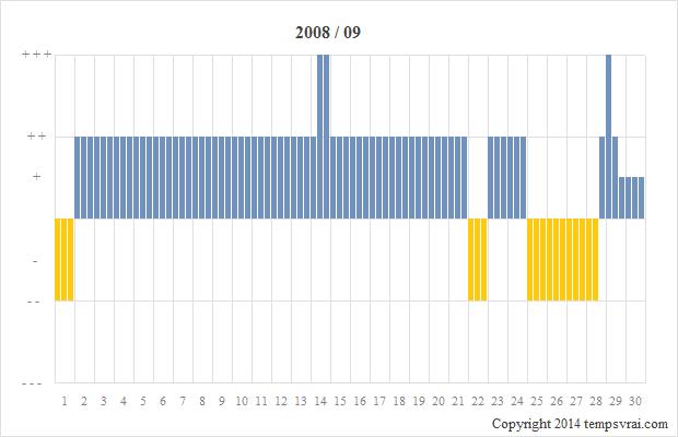 Diagramm der Sturmglas-Messungen für 2008/09