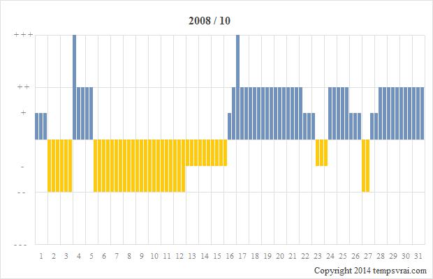 Diagramm der Sturmglas-Messungen für 2008/10