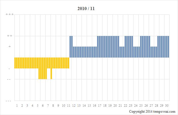 Diagramm der Sturmglas-Messungen für 2010/11