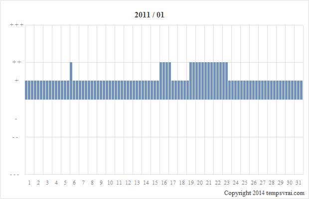Diagramm der Sturmglas-Messungen für 2011/01
