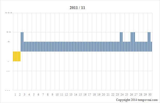 Diagramm der Sturmglas-Messungen für 2011/11