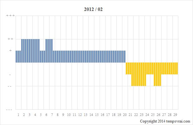 Diagramm der Sturmglas-Messungen für 2012/02