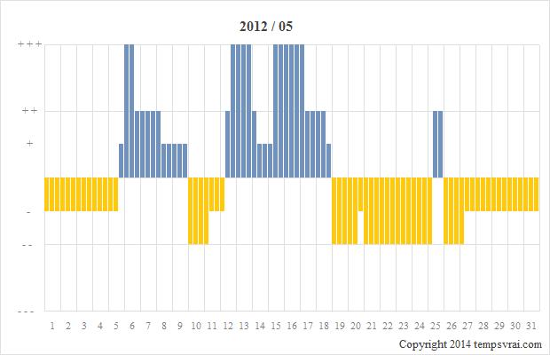Diagramm der Sturmglas-Messungen für 2012/05
