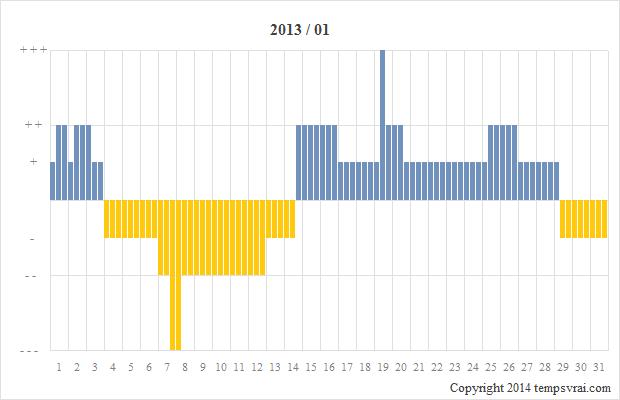 Diagramm der Sturmglas-Messungen für 2013/01