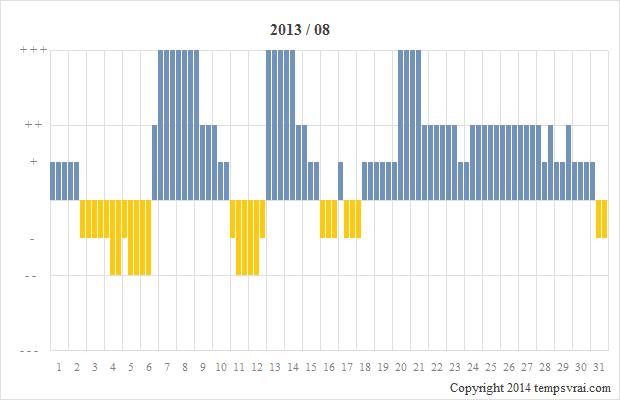 Diagramm der Sturmglas-Messungen für 2013/08