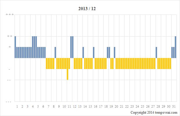 Diagramm der Sturmglas-Messungen für 2013/12