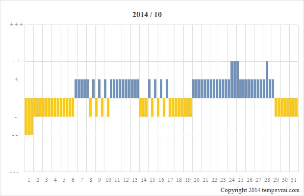Diagramm der Sturmglas-Messungen für 2014/10