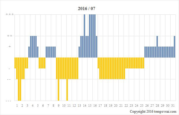 Diagramm der Sturmglas-Messungen für 2016/07