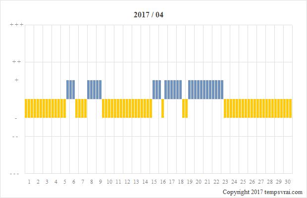 Diagramm der Sturmglas-Messungen für 2017/04