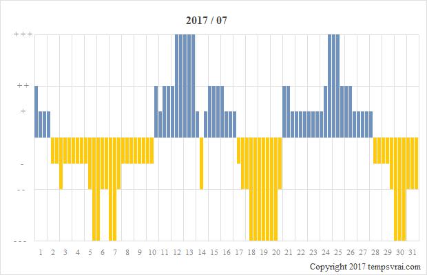 Diagramm der Sturmglas-Messungen für 2017/07