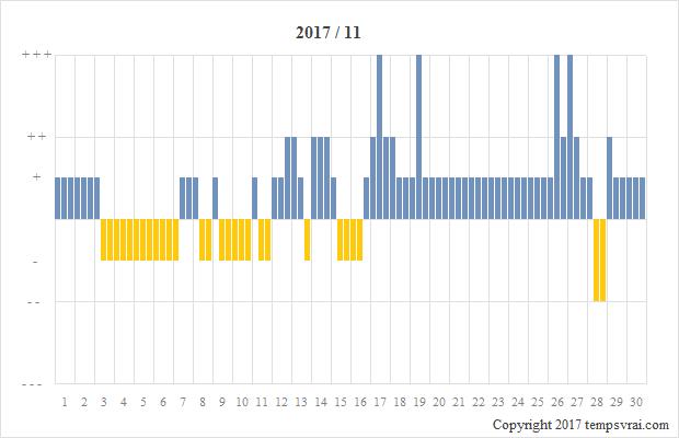 Diagramm der Sturmglas-Messungen für 2017/11