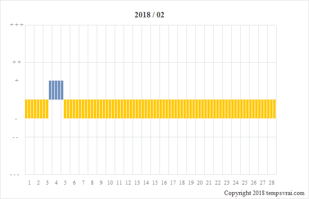 Diagramm der Sturmglas-Messungen für 2018/02