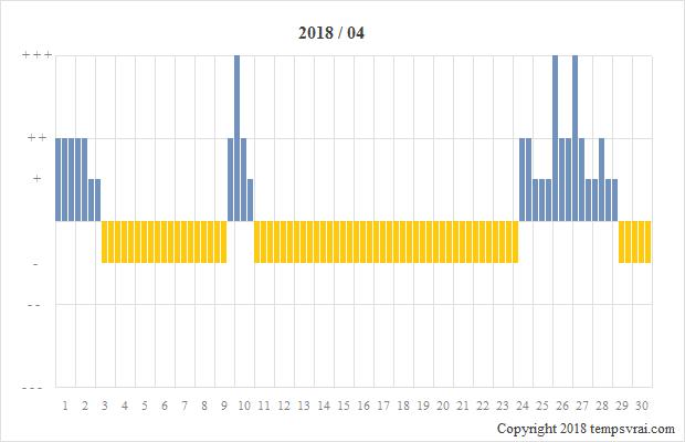 Diagramm der Sturmglas-Messungen für 2018/04