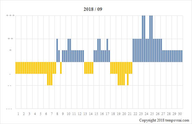 Diagramm der Sturmglas-Messungen für 2018/09
