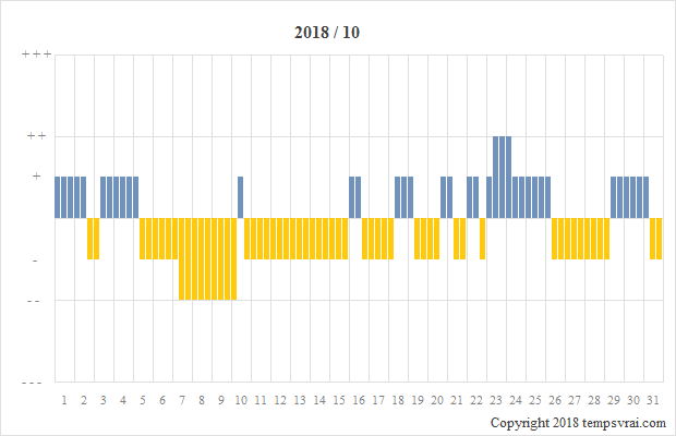 Diagramm der Sturmglas-Messungen für 2018/10