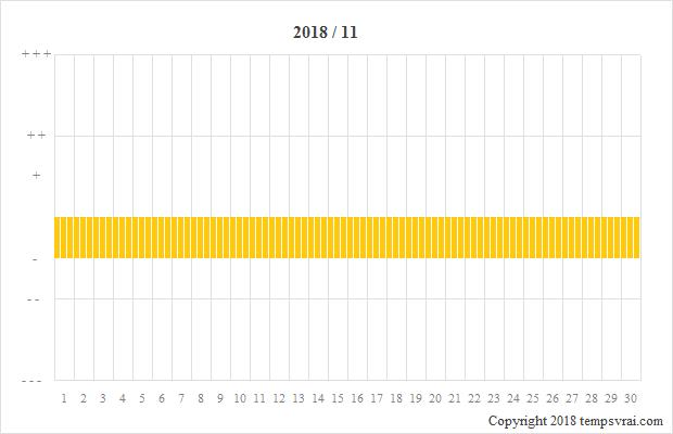 Diagramm der Sturmglas-Messungen für 2018/11