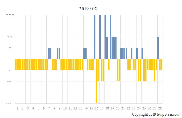 Diagramm der Sturmglas-Messungen für 2019/02