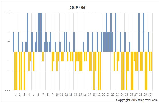 Diagramm der Sturmglas-Messungen für 2019/06