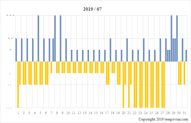 Diagramm der Sturmglas-Messungen für 2019/07