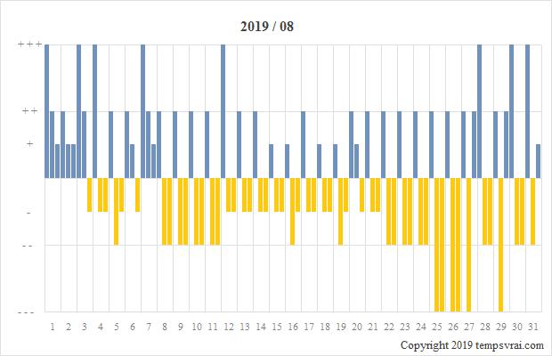 Diagramm der Sturmglas-Messungen für 2019/08