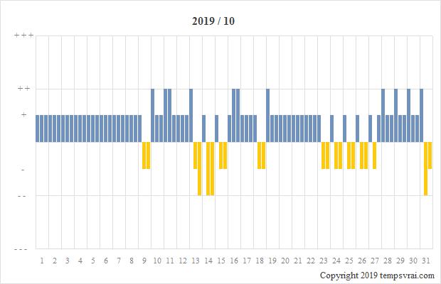 Diagramm der Sturmglas-Messungen für 2019/10