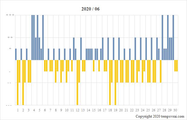Diagramm der Sturmglas-Messungen für 2020/06