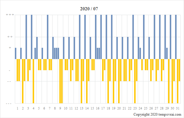 Diagramm der Sturmglas-Messungen für 2020/07