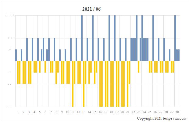 Diagramm der Sturmglas-Messungen für 2021/06